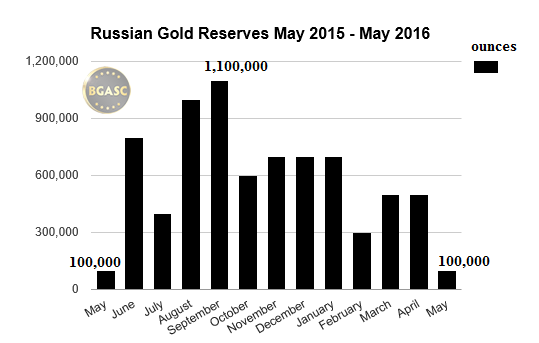 russian gold reserves may-may 2016 bgasc