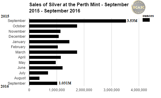 sales of silver at the perth mint september 2015 - 2016 bgasc