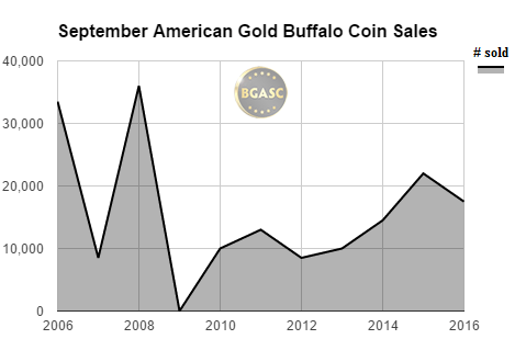 september american gold buffalo sales bgasc 2016