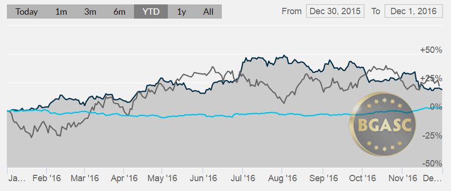 # silver oil and dollar YTD december 1 2016 bgasc