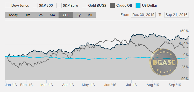 silver oil and the dollar YTD september 22 2016 bgasc