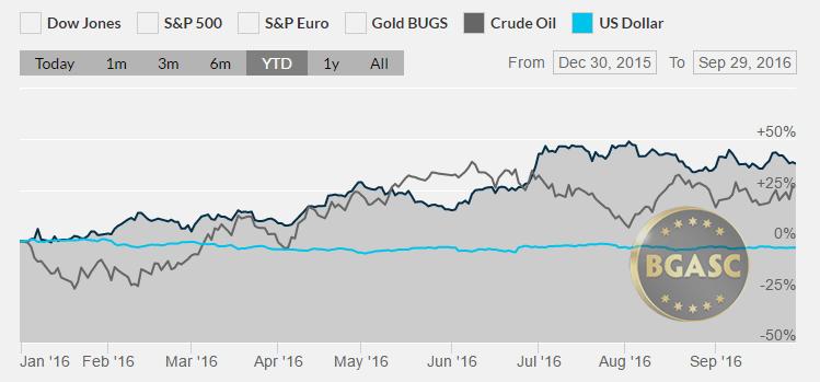 silver oil and the dollar ytd september 30 2016 bgasc