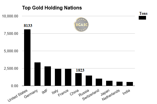top gold holding nations july 2016 bgasc