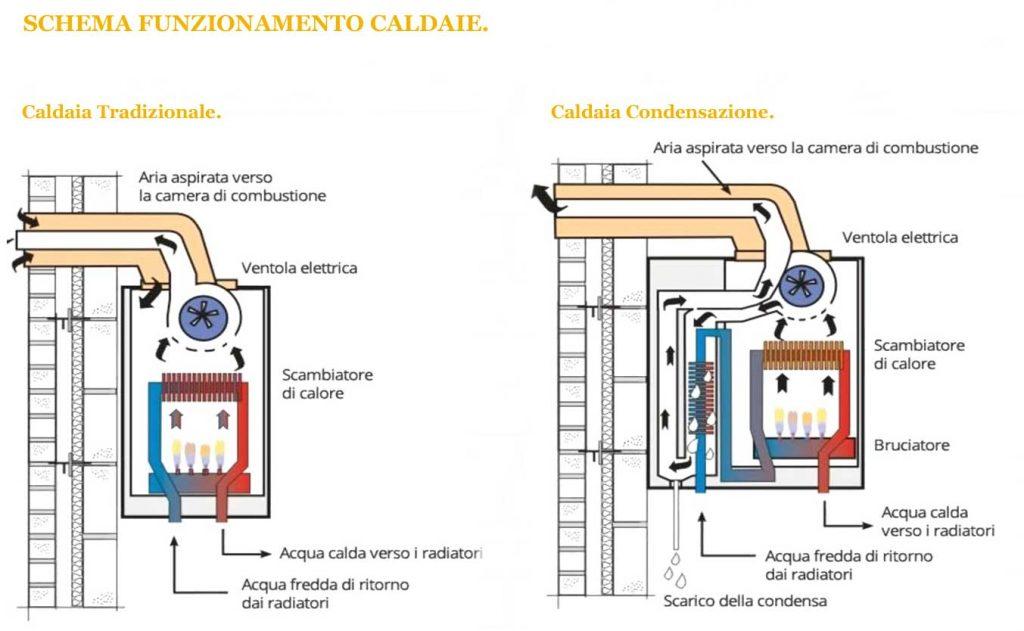 schema funzionamento caldaie