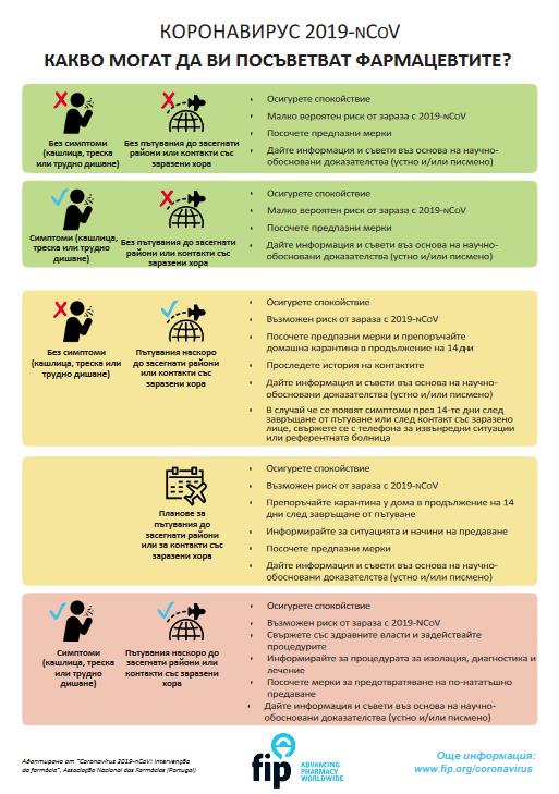 Съветите на фармацевтите относно коронавируса 2019-nCoV