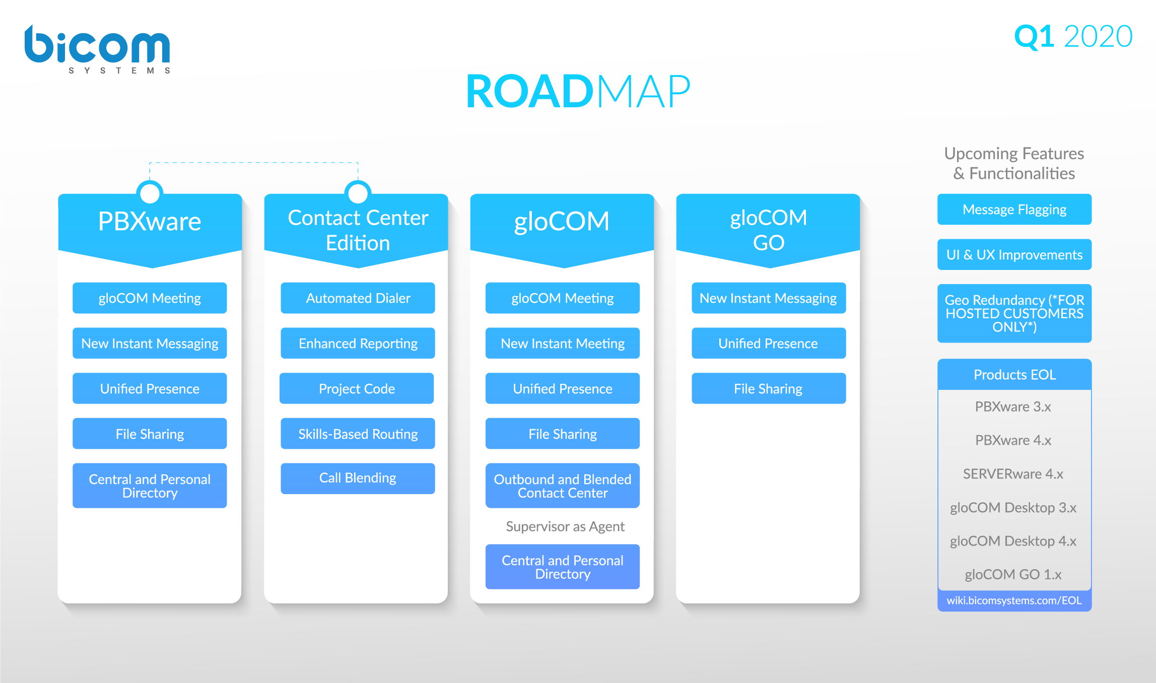 Bicom Systems Road Map for Q1