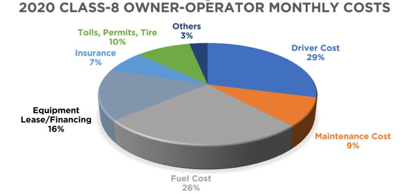 2020 Class 8 owner operator monthly costs.