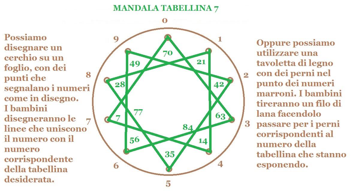 MANDALA TABELLINA 7