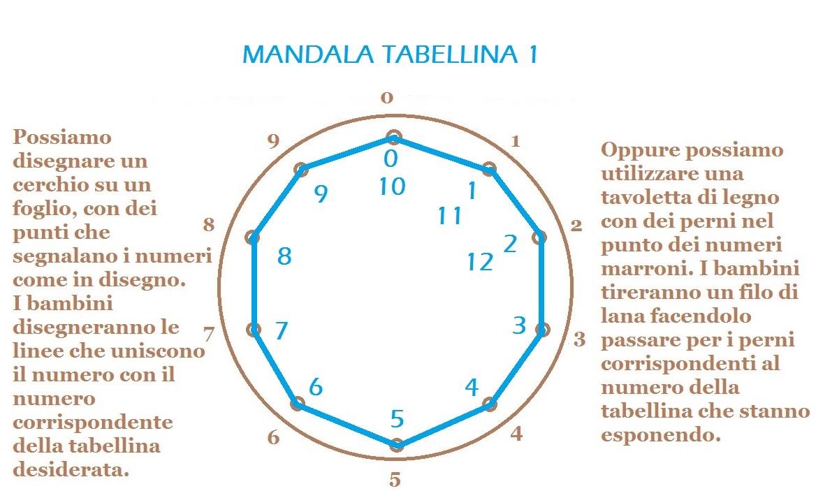 MANDALA TABELLINA 1