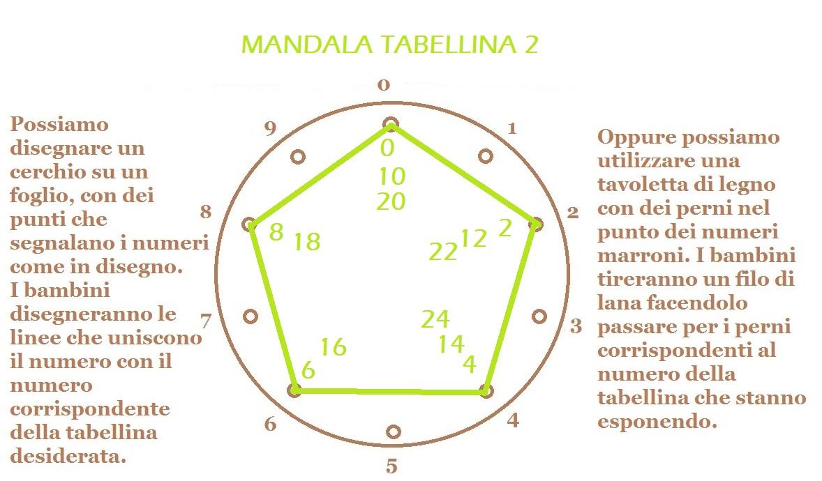 MANDALA TABELLINA 2