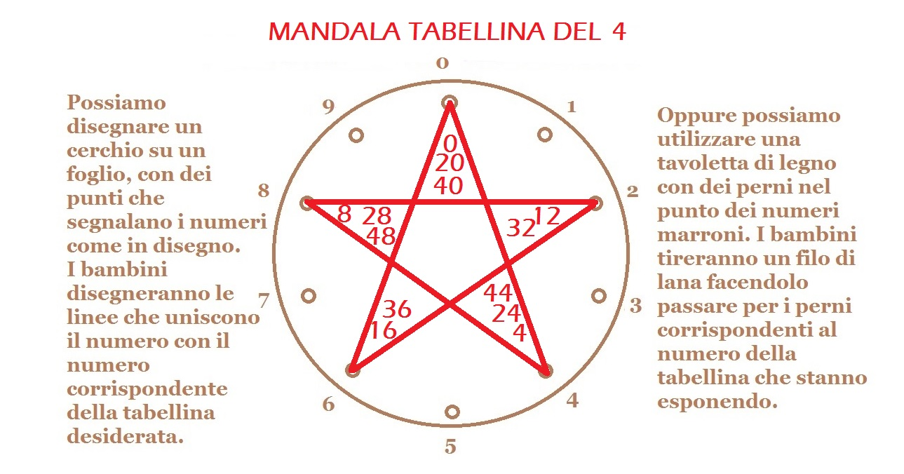 MANDALA TABELLINA 4