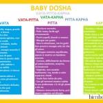 Vata, Pitta o Kapha? Scopri il dosha del tuo bambino secondo l'Ayurveda
