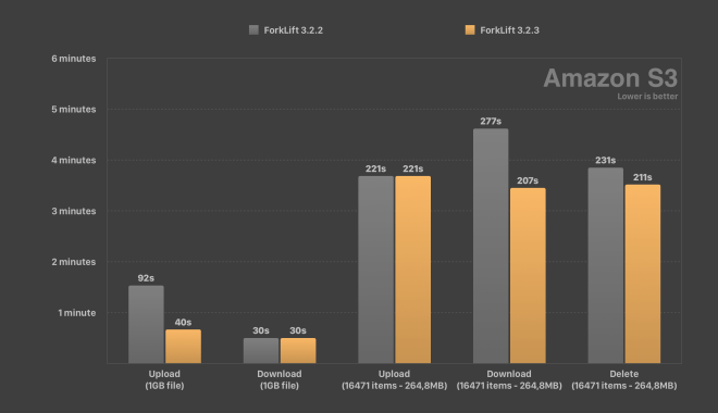 Amazon S3 Speed Test ForkLift Comparison