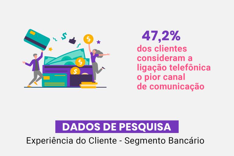 Dados de pesquisa - experiência do cliente do segmento bancário