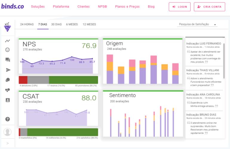 Gráficos de análise de pesquisa de satisfação da plataforma binds.co.