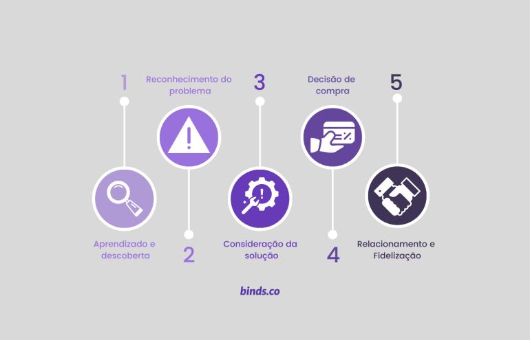 Conheça as etapas da jornada do cliente: aprendizado e descoberta; reconhecimento do problema; consideração da solução; decisão de compra; relacionamento e fidelização.