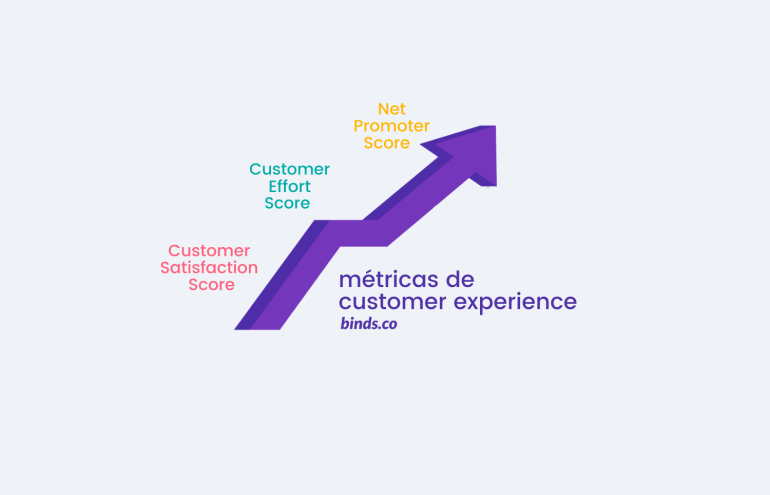 Métricas de avaliação de Customer Experience: Customer Satisfaction Score (CSAT), Customer Effort Score (CES), Net Promoter Score (NPS).