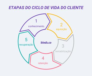 etapas ciclo de vida do cliente