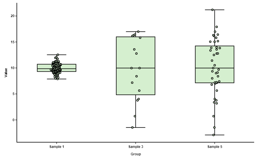 plot diagram fill in ford taurus cooling system how to compare box plots bioturing s blog taller boxes imply more variable data that something look for when comparing especially the medians are similar