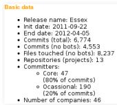 Data for Essex OpenStack report