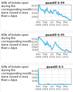 Quantiles for time to close