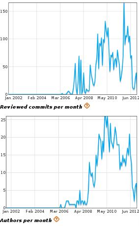 Nokia in WebKit