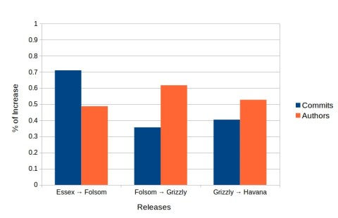 Figure 3: % of increase from release to release calculated in commits and developers participating in the Gits