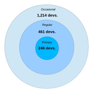 Structure of the OpenStack community of developers
