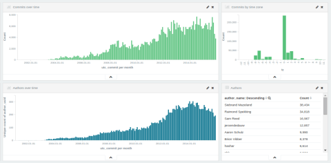 Kibana visualization of commits and authors