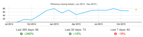 Effiency closing issues in Wikimedia Maniphest