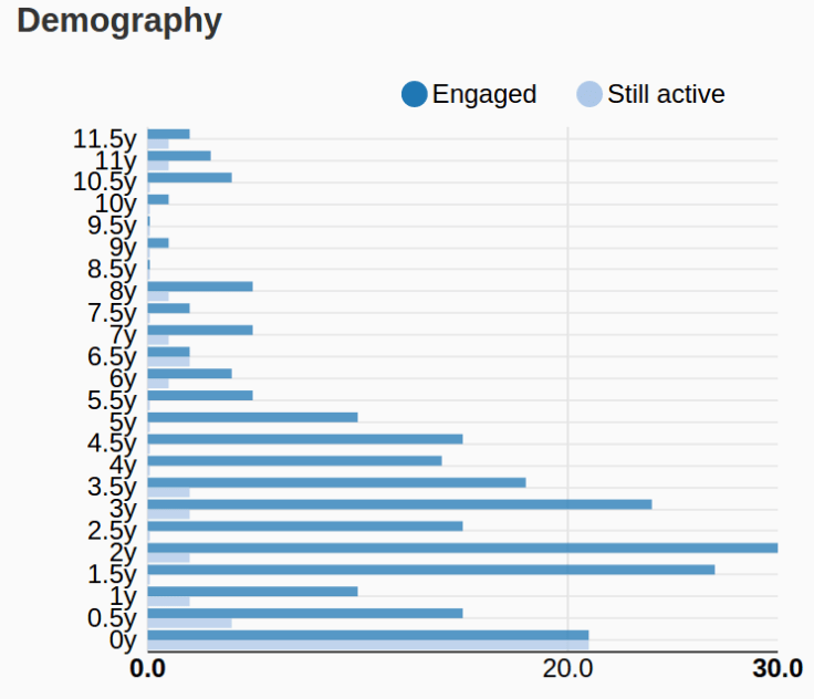 Contributors demography chart
