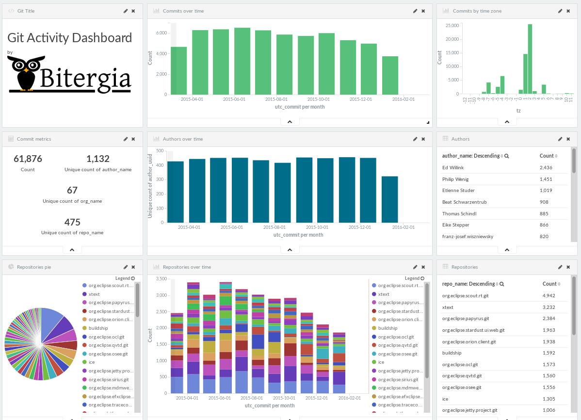 GrimoireLab-based dashboard for Eclipse git data