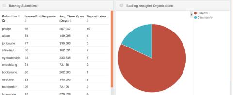 detail_backlog_community_coreos