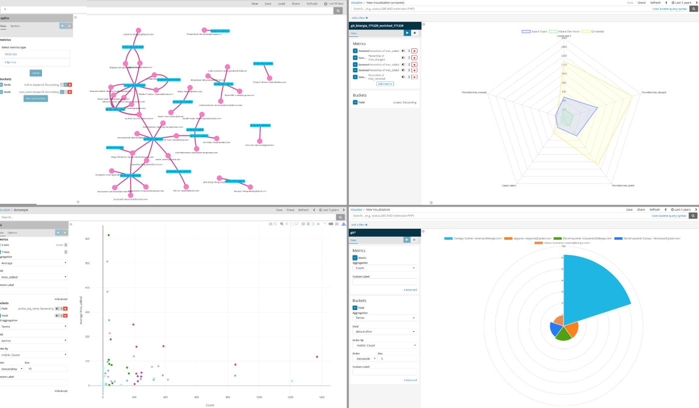 Bitergia Analytics Dashboards: Upgrade ahoy!