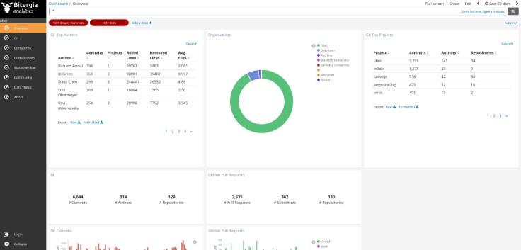 Bitergia Analytics dashboard for Uber Open Source Program Office