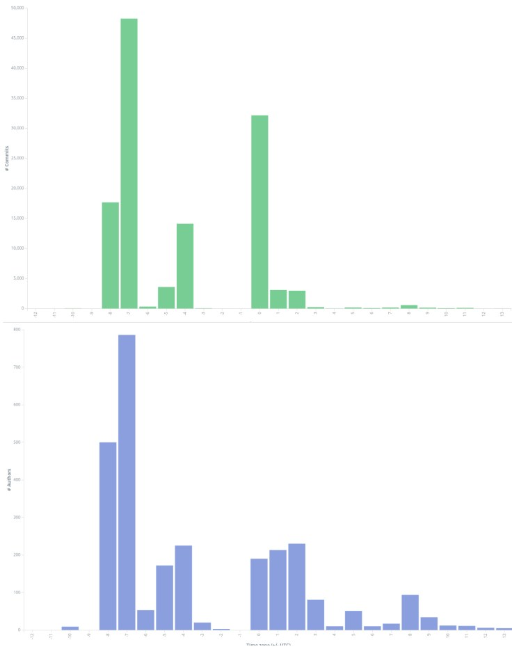 Bar chart showing commits and commit authors by time zone in Uber's OSS projects