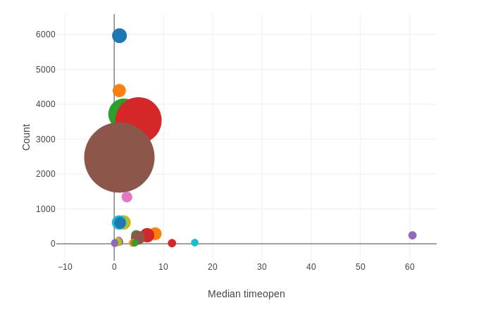 dot&dot visualization