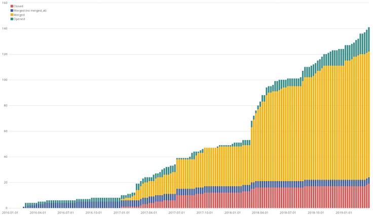 GitLab's projects Merge Requests Backlog workload evolution