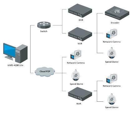 Hikvision – iVMS-4200 Lite megfigyelő szoftver 2
