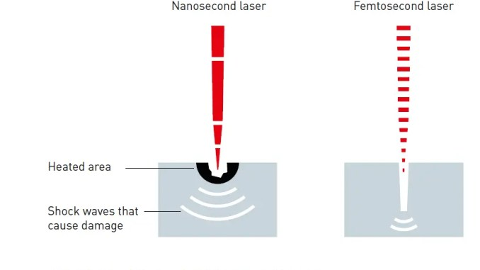 Figure 2: The short pulses from femtosecond laser (right) cause less damage in the material than the million-time longer pulses from a nanosecond laser (left).