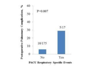 PACU Specific Respiratory Events