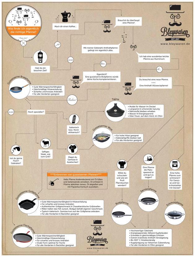 pfannenkauf-infografik-bleywaren-page-001