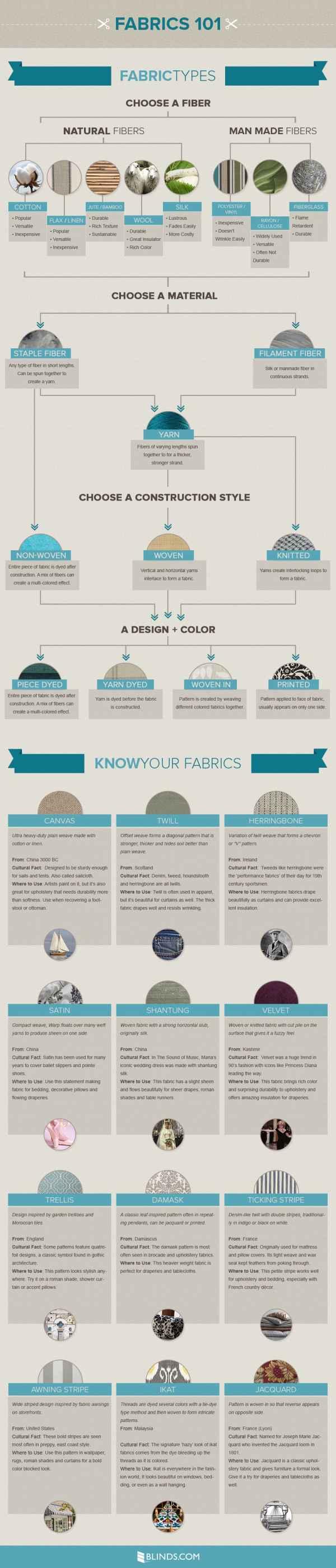 Fabrics 101 Inforgraphic