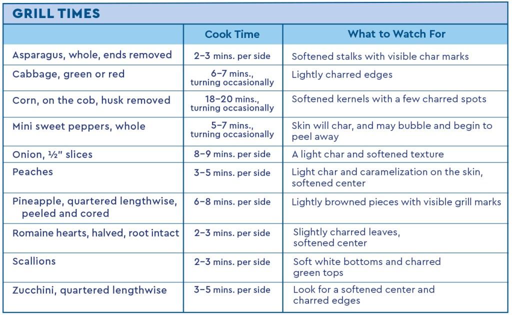 grilling temperature chart