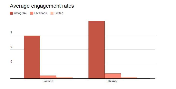 Digiday_Average_Engagement_Rates.jpg