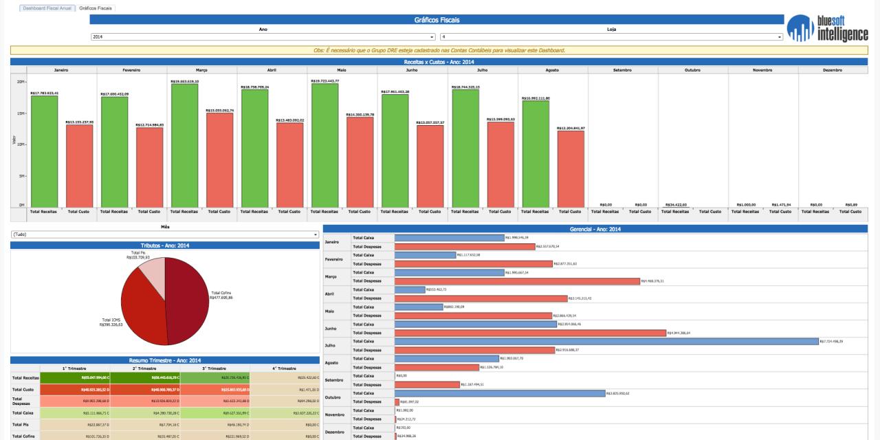 Bluesoft Intelligence – Dashboard Análise Fiscal Anual