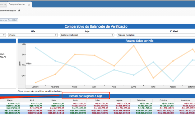 Bluesoft Intelligence – Dashboard Comparativo de Balancete de Verificação