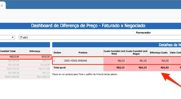 Bluesoft Intelligence – Dashboard Diferença de Preços