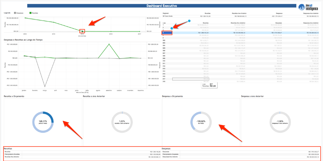 Bluesoft Intelligence – Dashboard Executivo