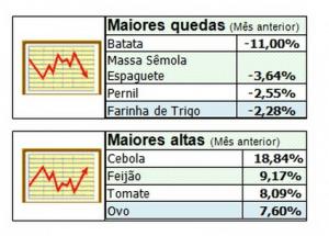 Em fevereiro, *Abrasmercado, cesta de 35 produtos de largo consumo, pesquisada pela GfK e analisada pelo Departamento de Economia e Pesquisa da ABRAS o registrou alta de 0,69% , passando de R$ 385,06 em janeiro para R$ 387,71 em fevereiro.  As maiores altas foram impulsionadas por cebola (18,84%), feijão (9,17%) e tomate (8,09%).  E as maiores quedas foram registradas por batata (-11,00%), massa sêmola espaguete (-3,64%), pernil (-2,55%), farinha de trigo (-2,28%).